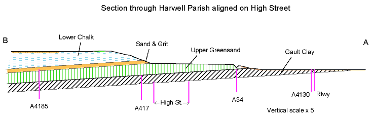 Section through Harwell